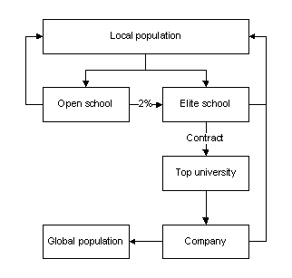 The Lost Elite School Structure
