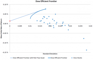Dow Efficient Frontiers