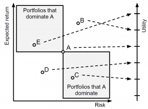 Portfolio Utility and Domination