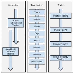 Trading time horizon and automation