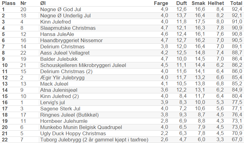 Resultatoversikt for juleøltesten 2014.